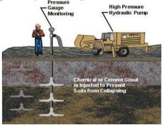 Pelaksanaan Grouting sebagai perkuatan lapisan tanah