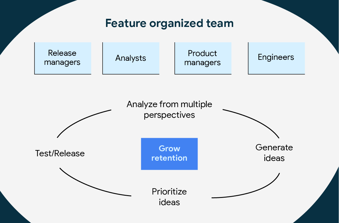 Feature organized team graph