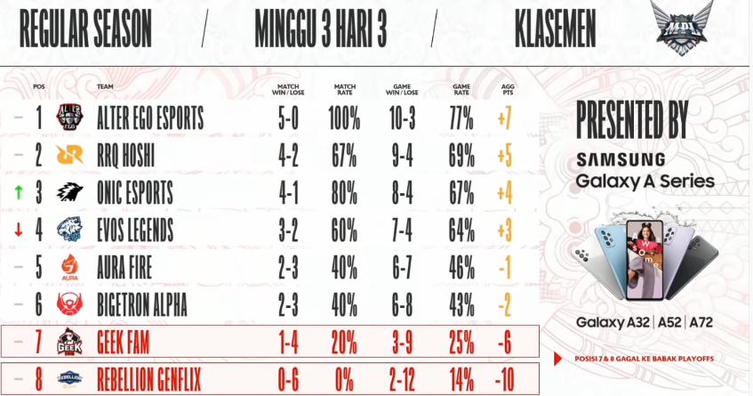 Klasemen MPL ID Season 8 Week 3