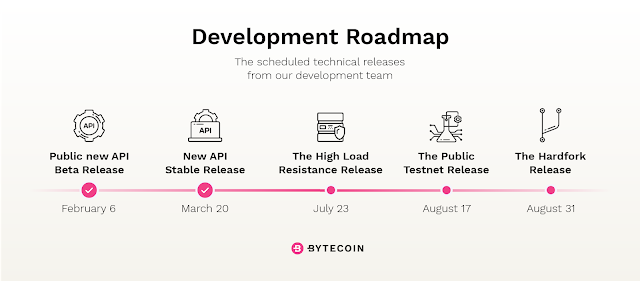 Bytecoin RoadMap August 2018 and HardFork