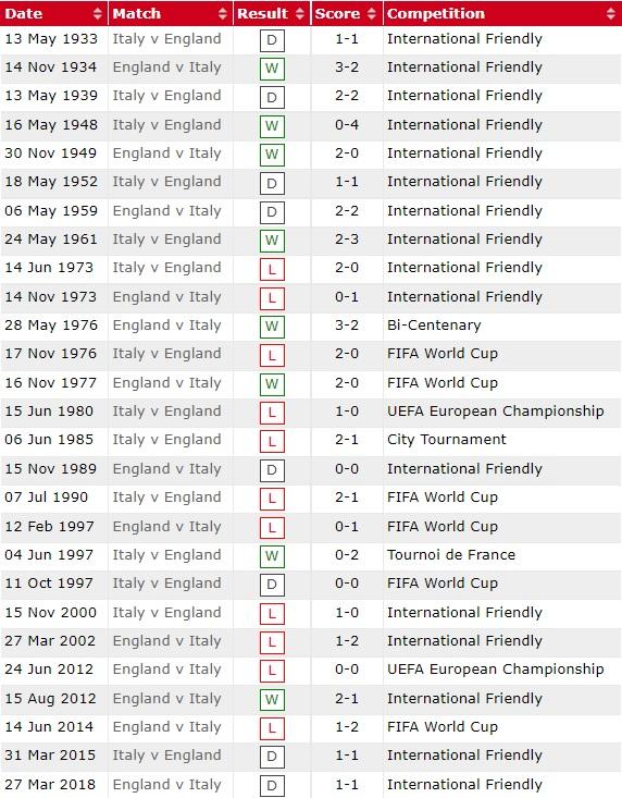 Lịch sử EURO đội bóng Ý với Anh