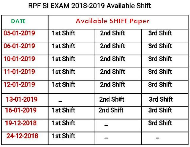 RPF 2018 Model Question Paper for Sub - Inspector Job