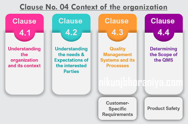 Clause No 04 Context of the organization