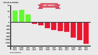 Videocon profit graph