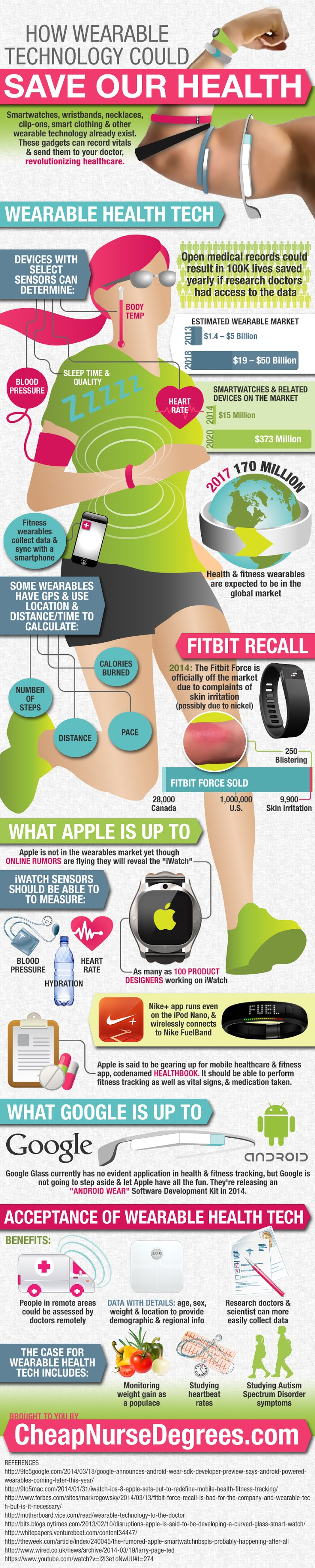 Wearable Technology – Helping Your Doctor Help You #infographic #Health #Technology #infographics #Wearable Technology #Gadgets