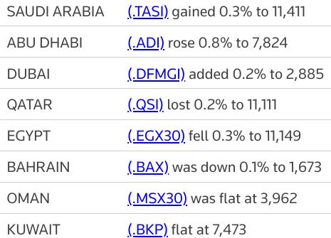MIDEAST STOCKS #Saudi, #UAE stocks gain after IEA s oil demand outlook | Reuters