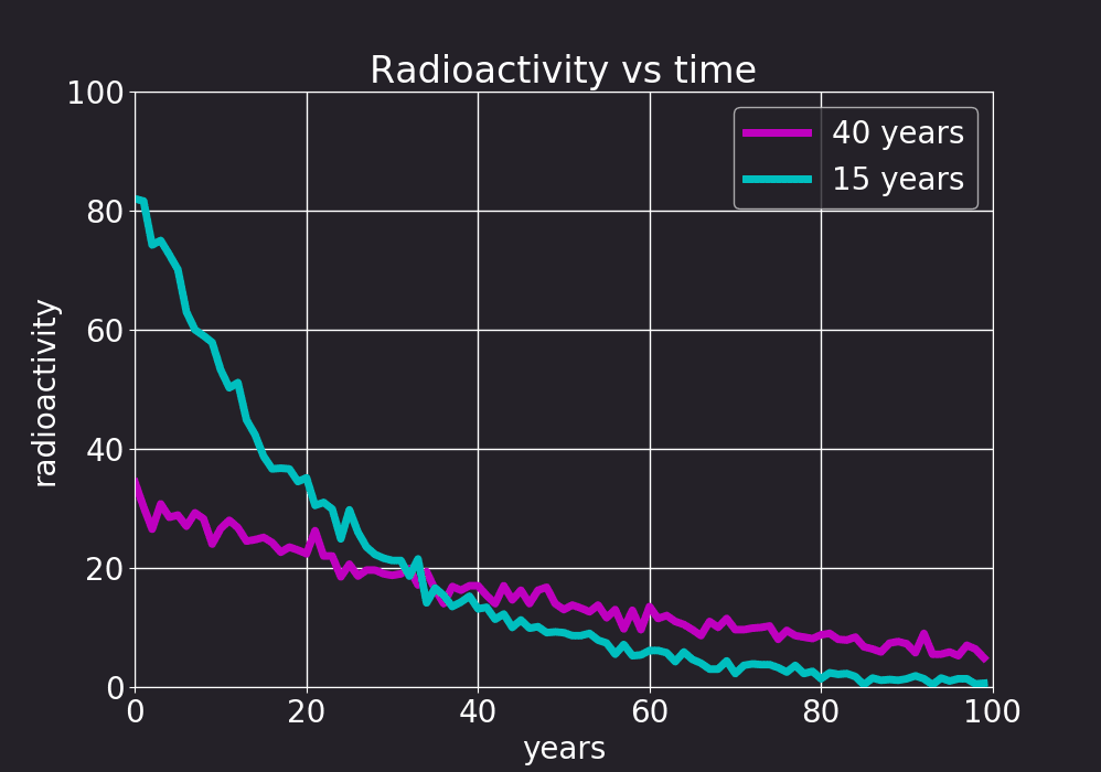 radioactivity over time