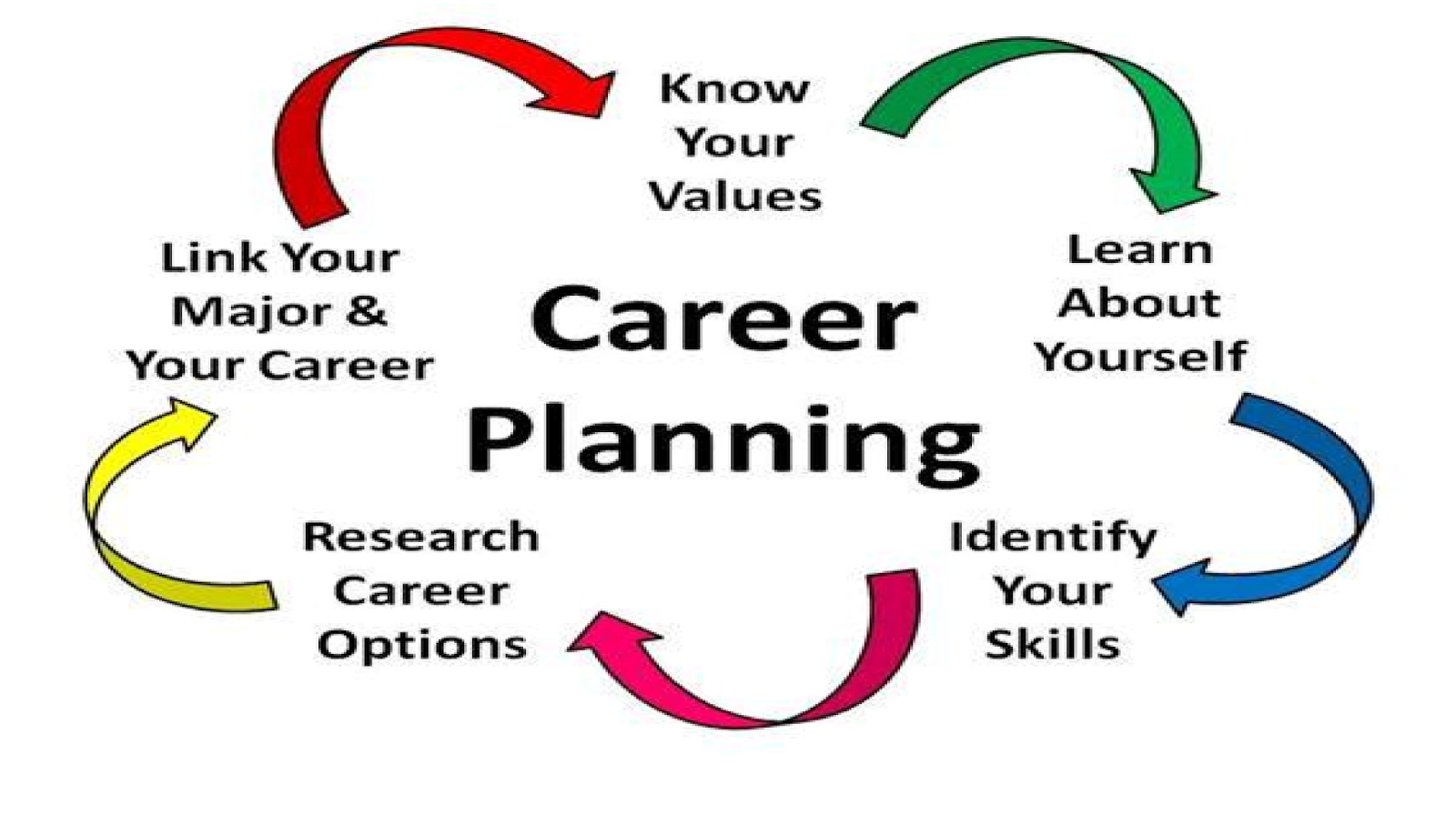 how to choose the perfect career path edunirvana shaping if you fall under the category of the people who are still dicey about their career path here we have a few points which can help you decide your career