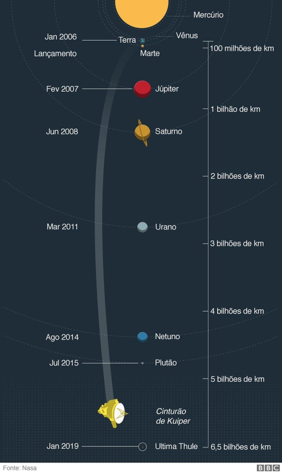 Ultima Thule - News Horizons viaja mais de 6,5 bilhões de quilômetros