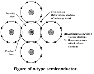 N-Type Semiconductor Material