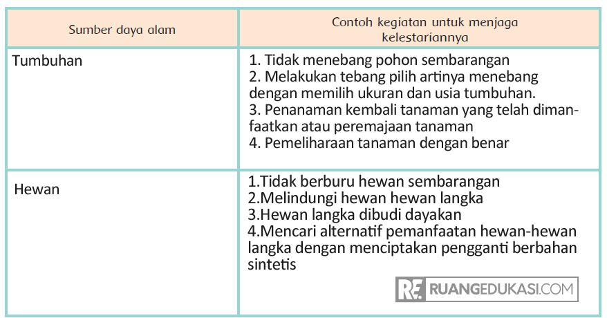 Kunci Jawaban Tema 4 Kelas 4 Halaman 10, 11