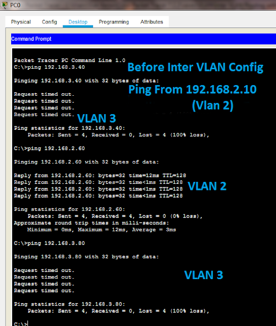 Ping host in different vlan before Inter VLan configuration