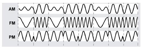 Pengertian Sinyal Analog Dan Sinyal Digital Sistem Informasi