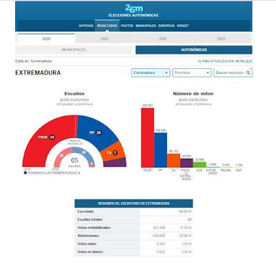 elecciones-autonomicas-extremadura