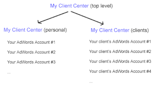 Screenshot of multi-tiered My Client Center structure