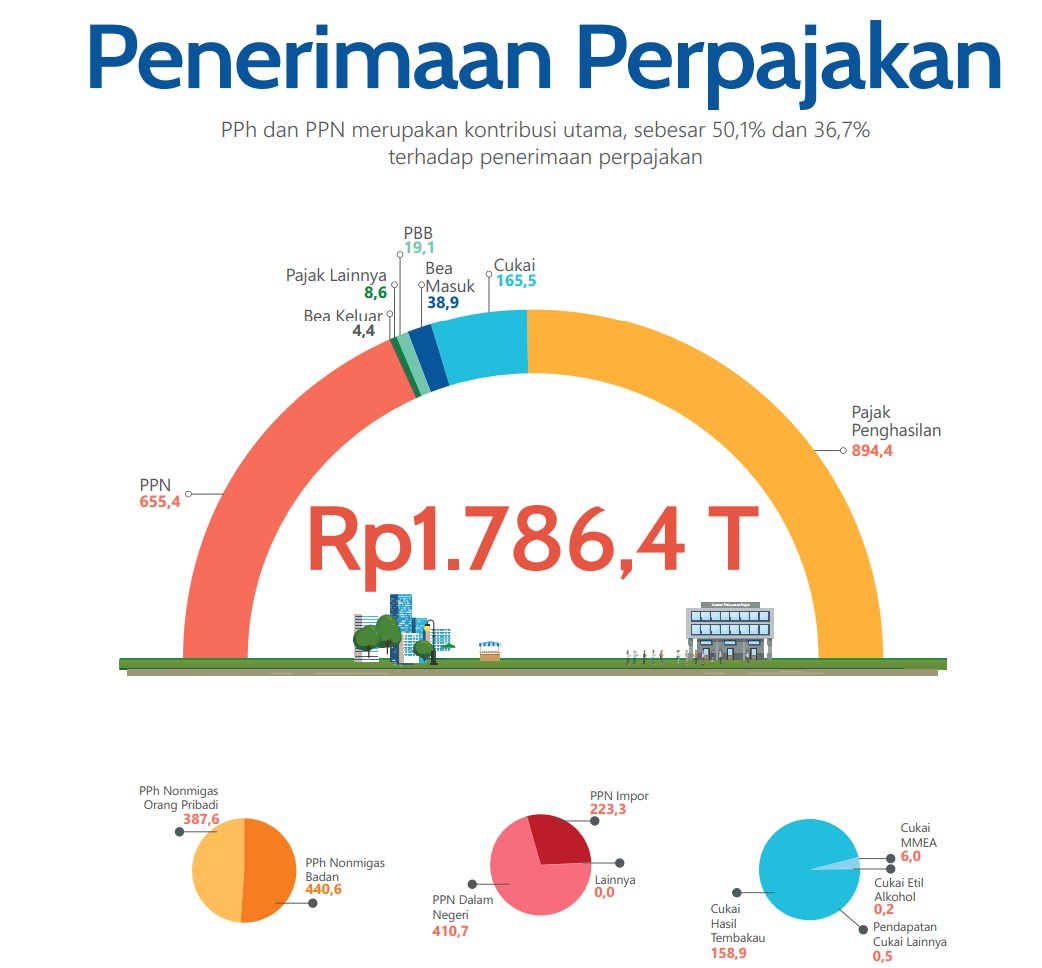 Apa Saja Sumber Pendapatan Negara Indonesia? Mana Yang ...