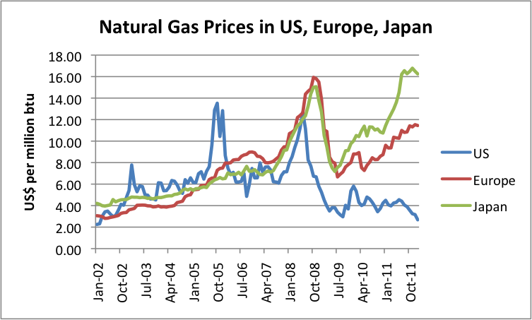 Natural Gas Prices 81