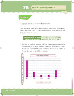 Respuestas Apoyo Primaria Desafíos Matemáticos 5to Grado Bloque IV Lección 76 ¿Qué tanto leemos?
