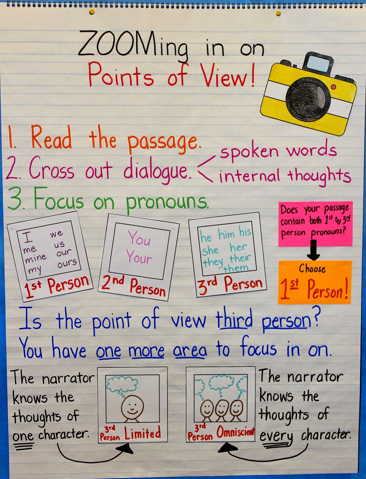Upper Elementary Snapshots Teaching Points Of View