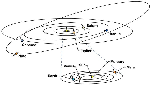 Orbits of the planets of the solar system including Pluto