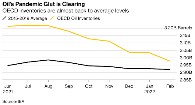 Historic Oil Glut Amassed During the Pandemic Has Almost Gone - Bloomberg