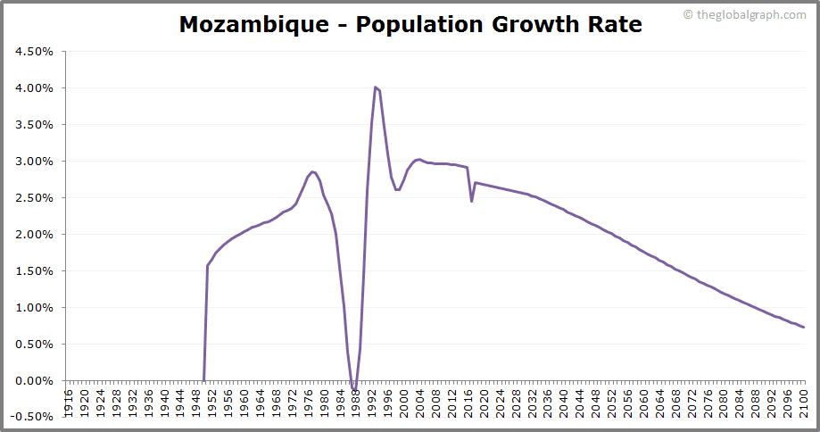 Mozambique  Population Growth Rate
