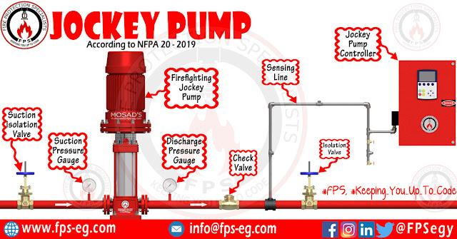 Jockey Pump Requirements & Sizing - NFPA 20