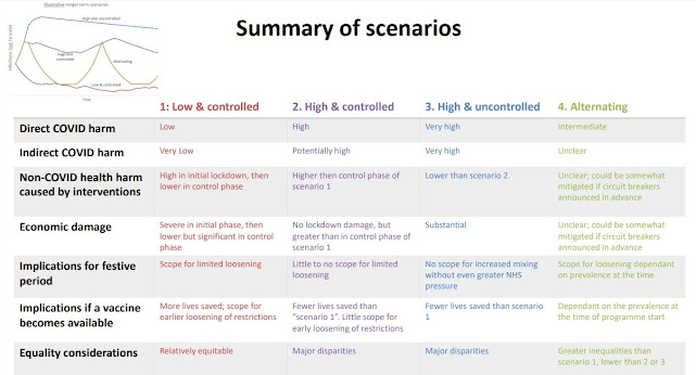 Summary of scenarios SPIMO Advice to SAGE