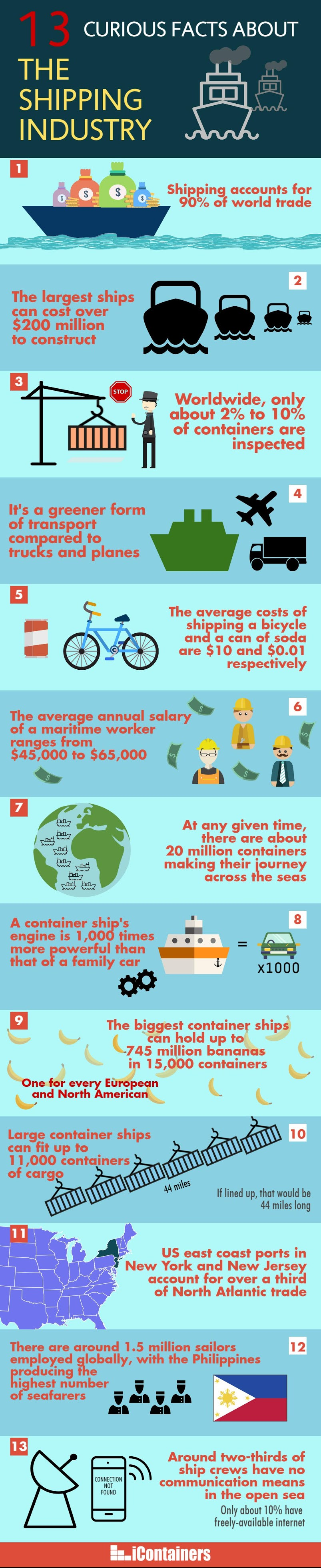 13 curious facts about the shipping industry #infographic