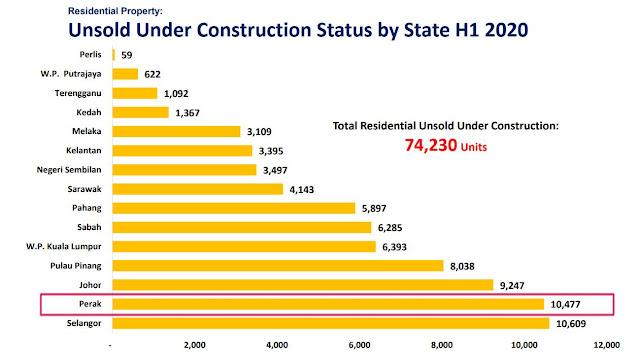 Jumlah Rumah Yang Tidak Terjual Di Negeri Perak Pada Separuh Tahun Pertama Kalendar Kewangan Tahun 2020