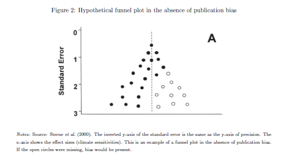 how to read a funnel plot