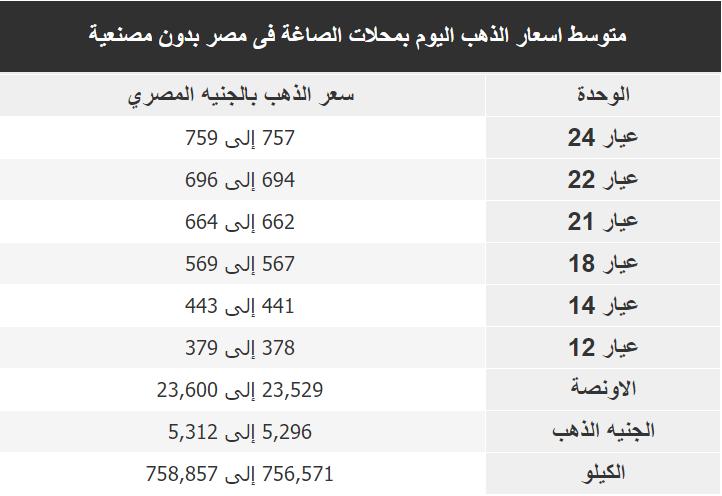 اسعار الذهب اليوم فى مصر Gold الاحد 15 ديسمبر 2019