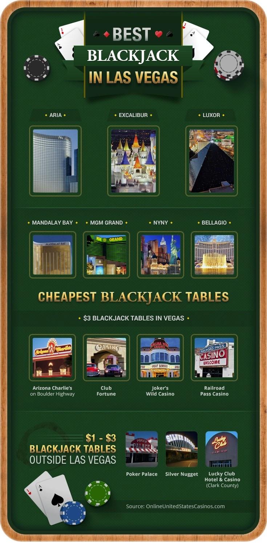 Best Blackjack in Las Vegas #infographic