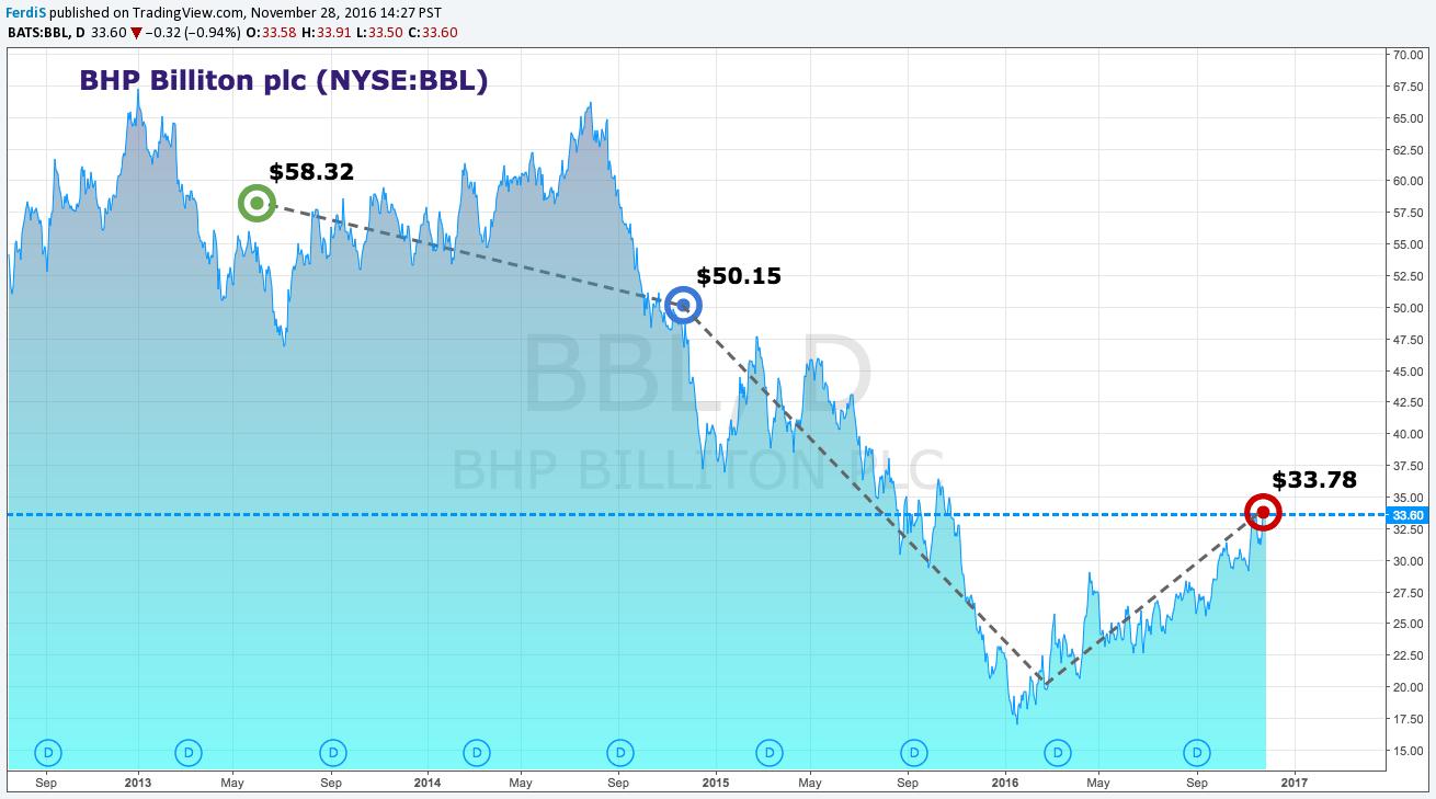 bhp billiton plc dividend history