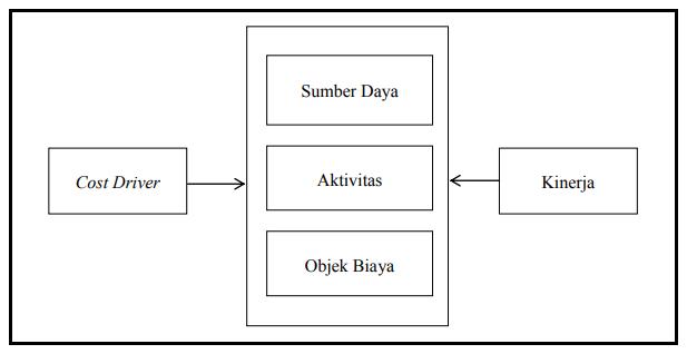 Konsep dasar sistem ABC