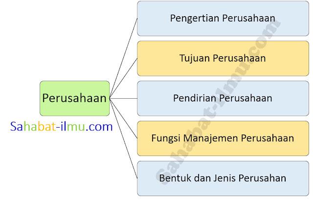 Pengertian Syarat Jenis jenis bentuk Perusahaan