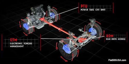 Fiat 500X AWD System