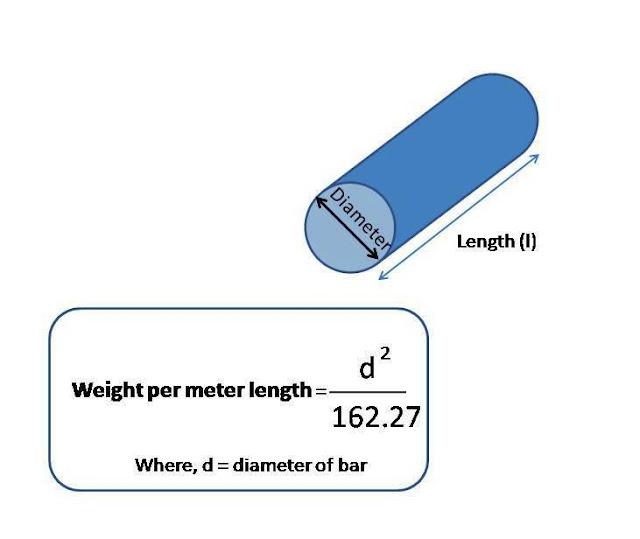 rebar steel weight calculation formula