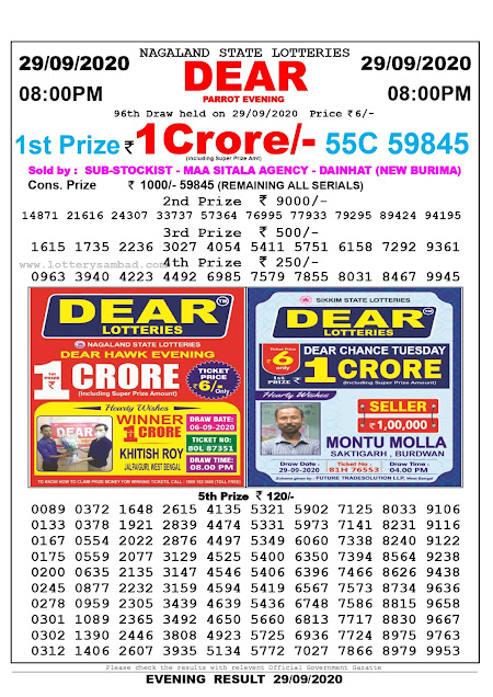 Nagaland State Lotteries Dear Parrot Evening Draw Date 29/09/2020  1st Prize Rs.1Crore/- (including Super Prize Amt) 55C 59845 Sold By: Sub-Stockist - Maa Sitala Agency - Dainhat (New Burima)  Consolation Prize Rs. 1000/- 59845 (Remaining All Serials)  2nd Prize Rs. 9000/- 14871  21616  24307  33737  57364  76995  77933  79295  89424  94195  3rd Prize Rs. 500/- 1615  1735  2236  3027  4054  5411  5751  6158  7292  9361  4th Prize Rs. 250/- 0963  3940  4223  4492  6985  7579  7855  8031  8467  9945  5th Prize Rs. 120/- 0089  0133  0167  0175  0200  0245  0278  0301  0302  0312  0372  0378  0554  0559  0635  0877  0959  1089  1390  1406  1648  1921  2022  2077  2135  2232  2305  2365  2446  2607  2615  2839  2876  3129  3147  3159  3439  3492  3808  3935  4135  4474  4497  4525  4546  4594  4639  4650  4923  5134  5321  5331  5349  5400  5406  5419  5436  5660  5725  5772  5902  5973  6060  6350  6396  6567  6748  6813  6936  7027  7125  7141  7338  7394  7466  7573  7586  7717  7724  7866  8033  8231  8240  8564  8626  8734  8815  8830  8975  8979  9106  9116  9122  9238  9438  9636  9658  9667  9763  9953  96th Draw held on 29.09.2020 Ticket Price Rs.6/-  Please check the results with relevant Official Government Gazette Evening Result 29-09-2020