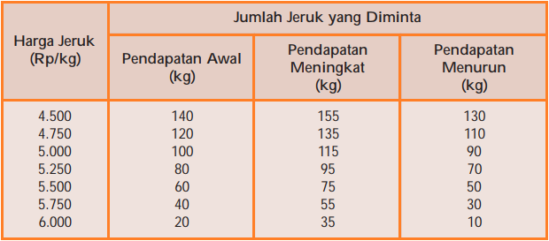 Tabel Pergeseran Permintaan