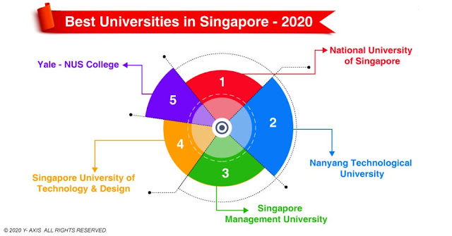 Top 4 Singapore Universities for Higher Education