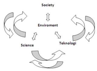 pendekatan sains, lingkungan, teknologi, dan masyarakat