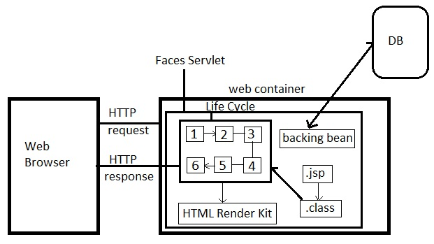 Jsf Architecture Diagram 2008 Chevy Impala Wiring Sushant S Java Based Technology Blog 3 Runtime Jsp Files Are The Standard View Used For Components Running On Web We Usually Code Inside A File