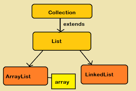 ArrayList vs Vector in Java? Interview Question Answer