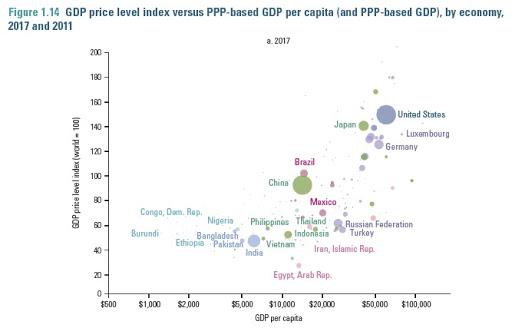 A economia mundial através de uma lente PPP 2