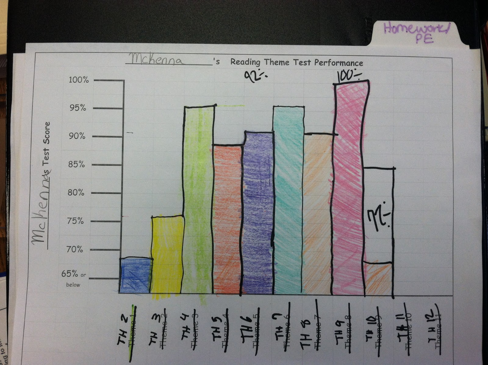 Quality Continuous Improvement at Dunlap Grade School