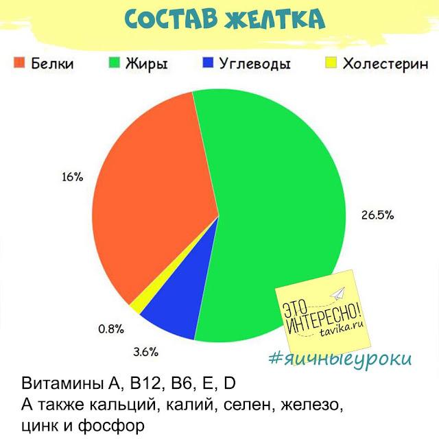 состав желтка. диаграмма