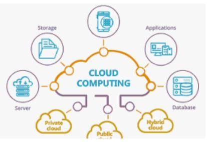 10 contoh aplikasi cloud computing