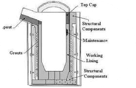 Electrical furnace
