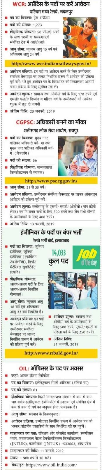 Today Job Alert: जानिए आज कहाँ और किन पदों पर निकलीं नौकरियां